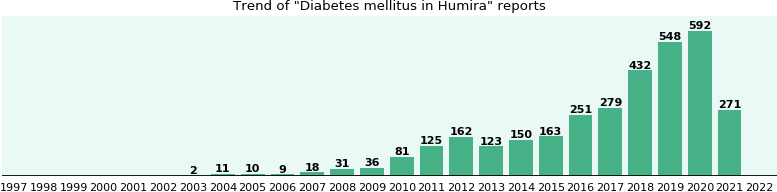 Will you have Diabetes mellitus with Humira - from FDA ...