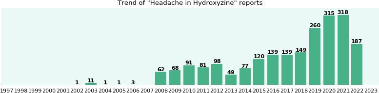 Will you have Headache with Hydroxyzine? - eHealthMe