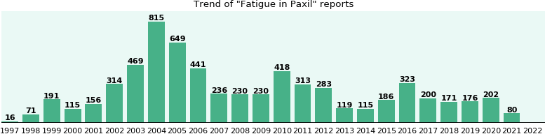 Will you have Fatigue with Paxil? - eHealthMe