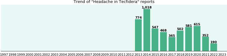 Headache and Tecfidera: a study of real-world data - eHealthMe