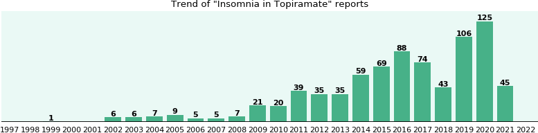 Will you have Insomnia with Topiramate? - eHealthMe