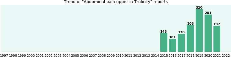 Abdominal pain upper and Trulicity: a study of real-world ...