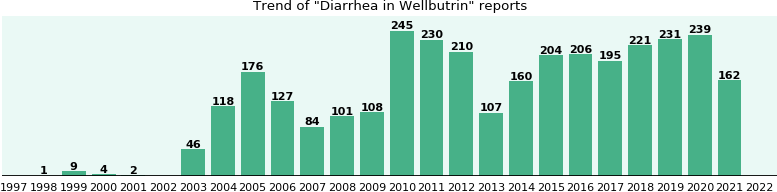 Will you have Diarrhea with Wellbutrin? - eHealthMe