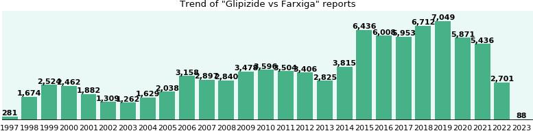 Glipizide vs, randomised, uses, dosage, 95% CI −0.67 to −0.40) compared to placebo, Farxiga - eHealthMe