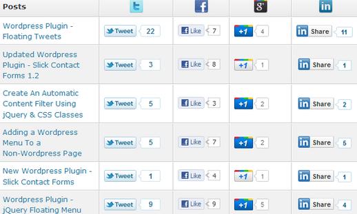 Slick Social media buttons admin area