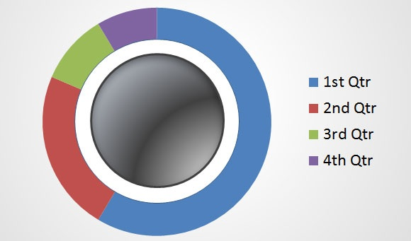 Inserting Doughnut charts in PowerPoint -2