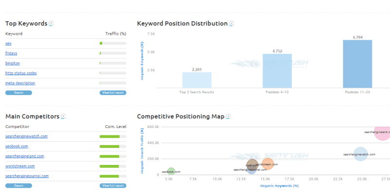 SEmrush - Find Best Keywords of any Website