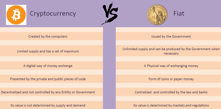 Complete conversion from fiat money to cryptocurrency