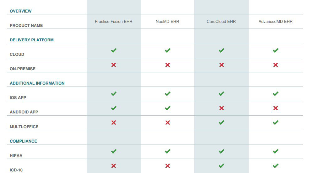 Comparison preview also practice fusion ehr pricing demo  tool rh ehrinpractice