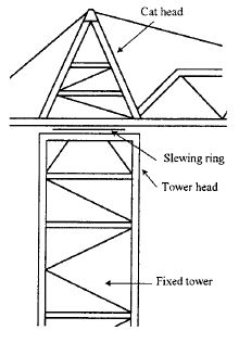 Cranes safety