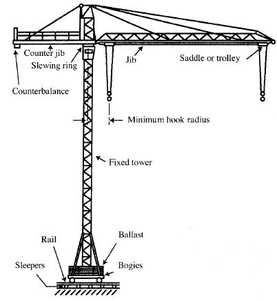 Cranes and Derricks in Construction