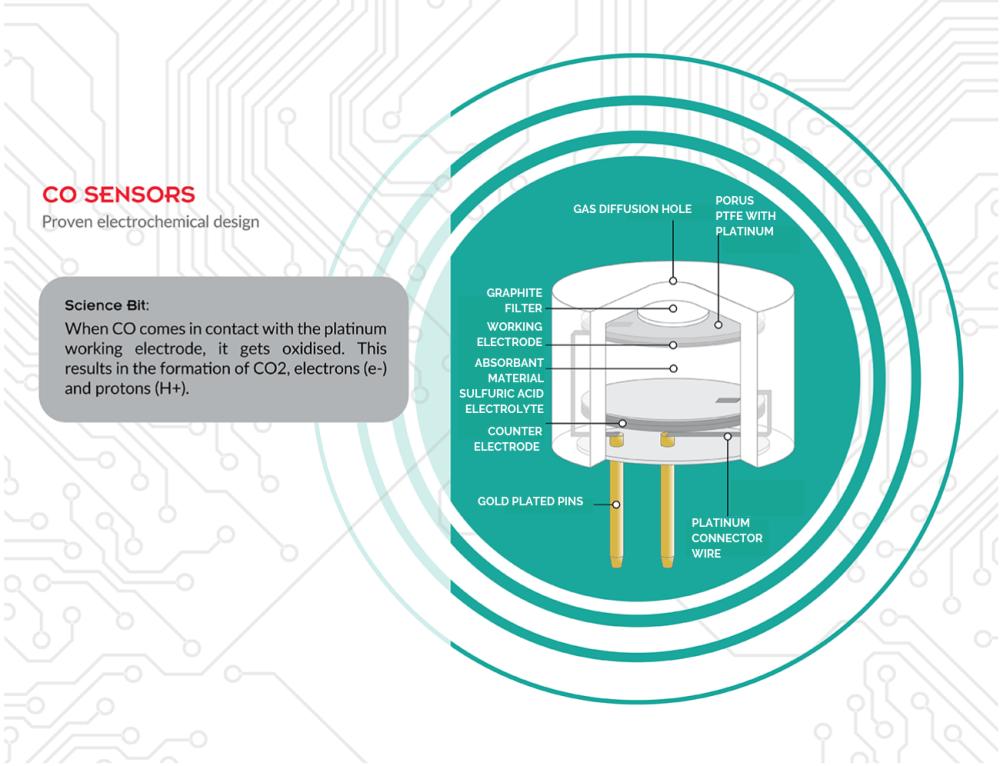 medium resolution of carbon monoxide sensor technology