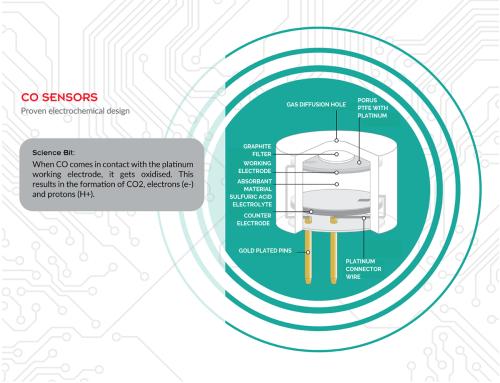 small resolution of carbon monoxide sensor technology