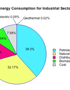 Pie chart of industrial sector energy consumption also student resources us production rh ei lehigh