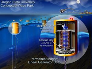 ELI Energy Support Materials Tidal Energy