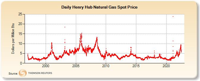 Henry Hub Gulf Coast Natural Gas Spot Price (Dollars/Mil. BTUs)
