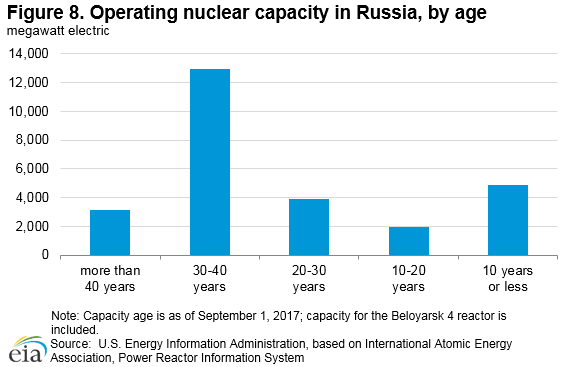 Figure 8. Operating nuclear capacity in Russia, by age