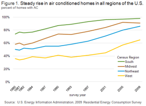 line chart:air conditioning in U.S.
