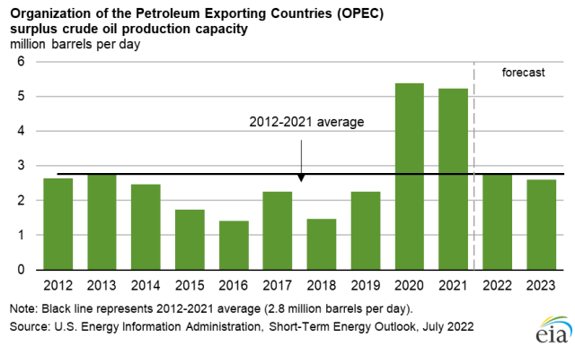 OPEC surplus crude oil production capacity