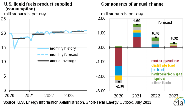 U.S. liquid fuels product supplied growth