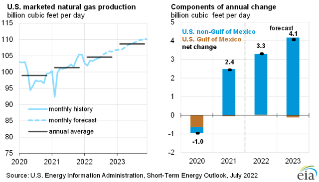 U.S. marketed natural gas production
