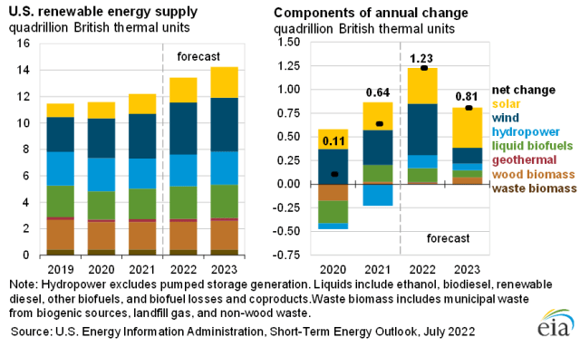U.S. renewable energy supply
