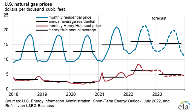 U.S. natural gas prices