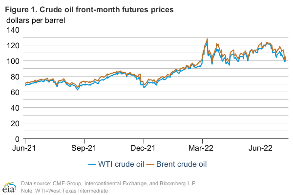 Figure 1: Crude oil front-month futures prices