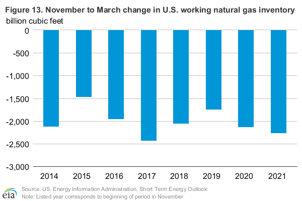 Figure 9: Natural gas futures curves