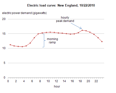 graph of electric load curve: New England, 10/22/2010, electric power demand (gigawatts), as described in the article text