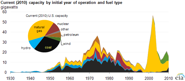 https://i0.wp.com/www.eia.gov/todayinenergy/images/2011.06.16/vintage_cap_overview.png