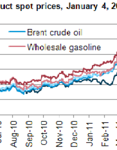 Graph of recent gasoline and diesel prices track brent lls not wti as also rh eia