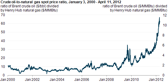 graph of Crude oil-to-natural gas spot price ratio, January 3, 2000 - April 11, 2012, as described in the article text