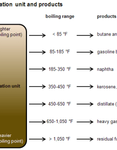 Diagram of crude oil distillation unit and products as described in the article text also definition refinery capacity rh eia