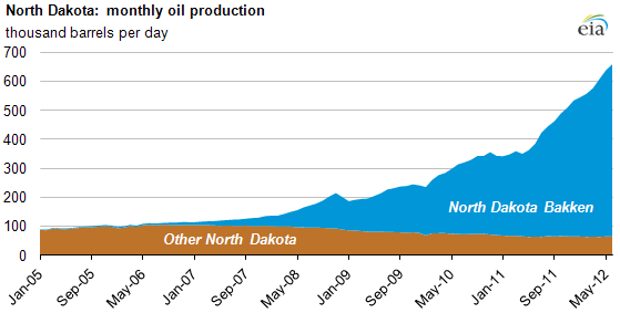Map North Dakota Dairy Producers