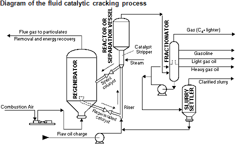 Fluid catalytic cracking is an important step in producing