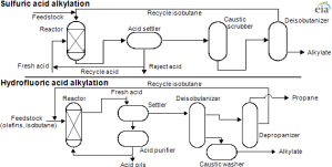 Alkylation is an important source for octane in gasoline  Today in Energy  US Energy
