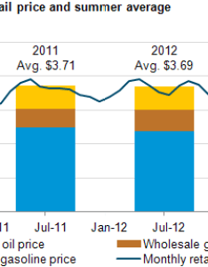 Average summer gasoline prices expected to be slightly lower than in also rh eia
