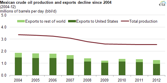 Where Does Mexico Export Oil