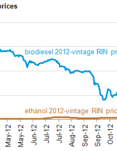Graph of biodiesel and ethanol rin prices as explained in the article text also what caused run up during early rh eia