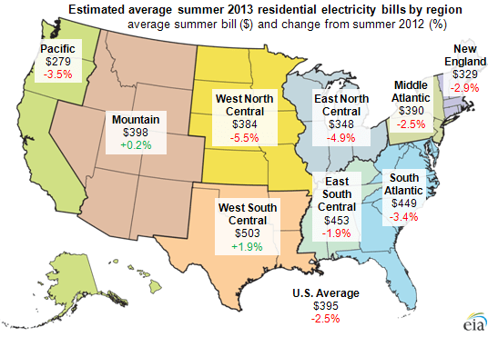 Average US residential summer 2013 electric bill expected to be lowest in four years  Today