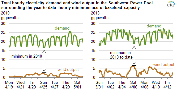 graph of total hourly demand and wind output surrounding 2013 year-to-date hourly minimum use of baseload capacity, as explained in the article text