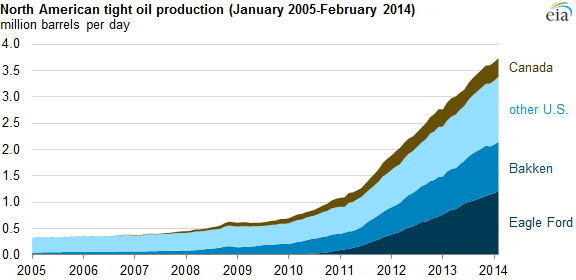 graph of North American tight oil production, as explained in the article text
