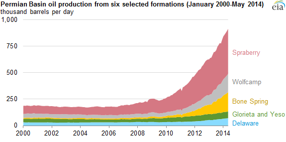 graph of crude oil production from six selected  formations in the Permian Basin, as explained in the article text