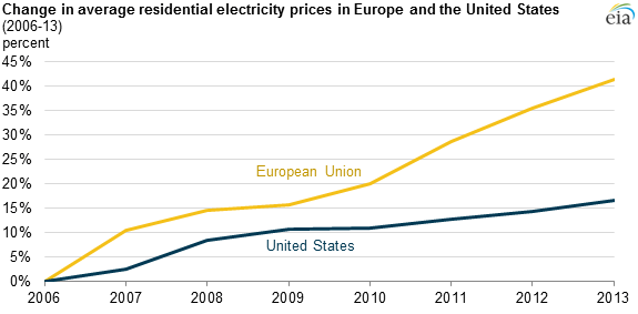 European residential electricity prices increasing faster than prices in United States  Today