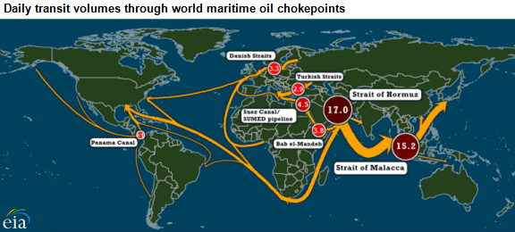 map of daily oil transit volumes through world maritime chokepoints, as explained in the article text