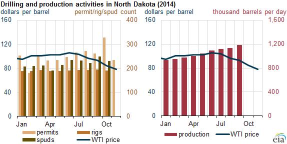 Despite Lower Crude Oil Prices U S Crude Oil Production