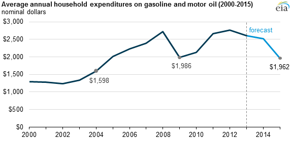 U.S. household gasoline expenditures in 2015 on track to