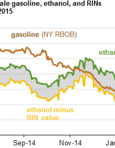 Graph of daily spot prices wholesale gasoline ethanol and rins as explained also higher rin support continued blending despite lower rh eia
