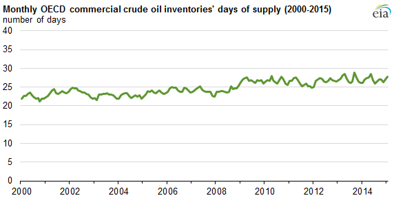 U.S. commercial crude oil inventories now provide the most